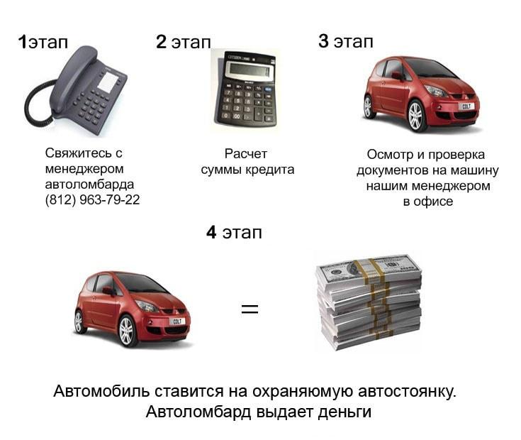 210d5e0cee4f Деньги под залог вашего автомобиля. Автоломбард .